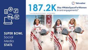 Super Bowl social Media Stats