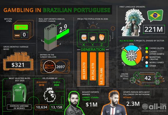 Brazilian Portuguese – PT-BR