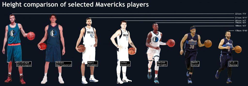Height comparison of Dallas Mavericks players