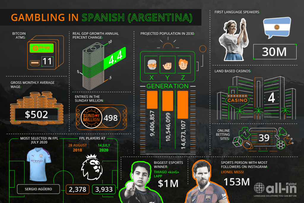 Argentina Online Gaming market infographic by All-in Global