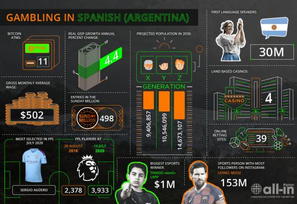 Spanish (Argentina) – ES-AR