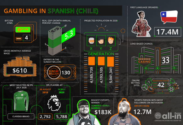 Spanish (Chile) – ES-CL