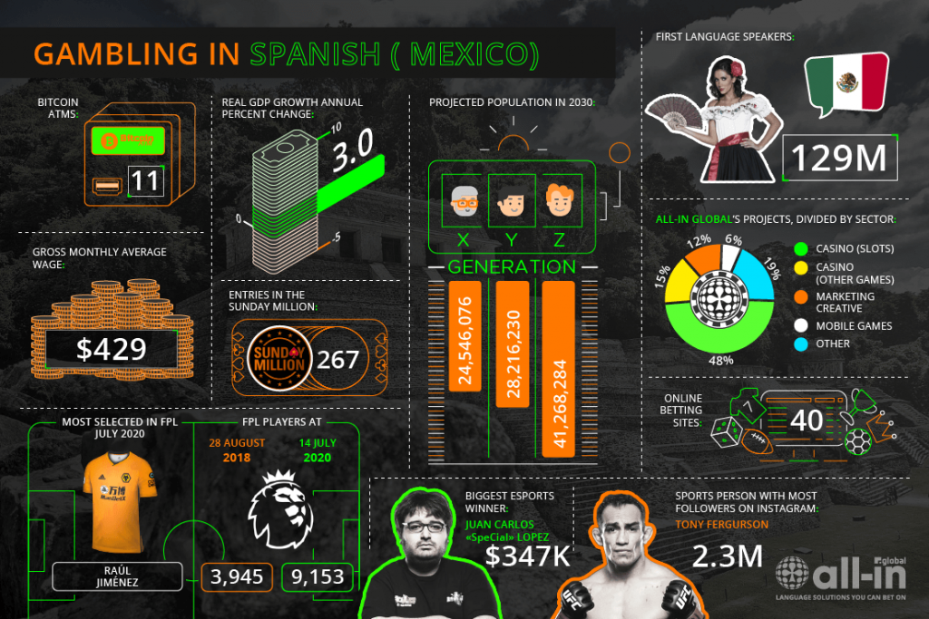 Mexico Online Gaming Market infographic by All-in Global