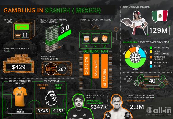 Spanish (Latin America) – ES-MX