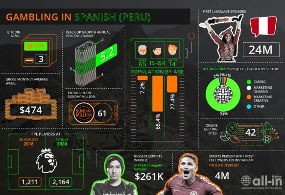 Spanish (Peru) ES-PE