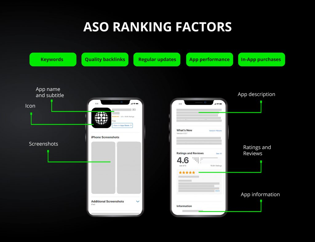 ASO ranking factors by All-in Global