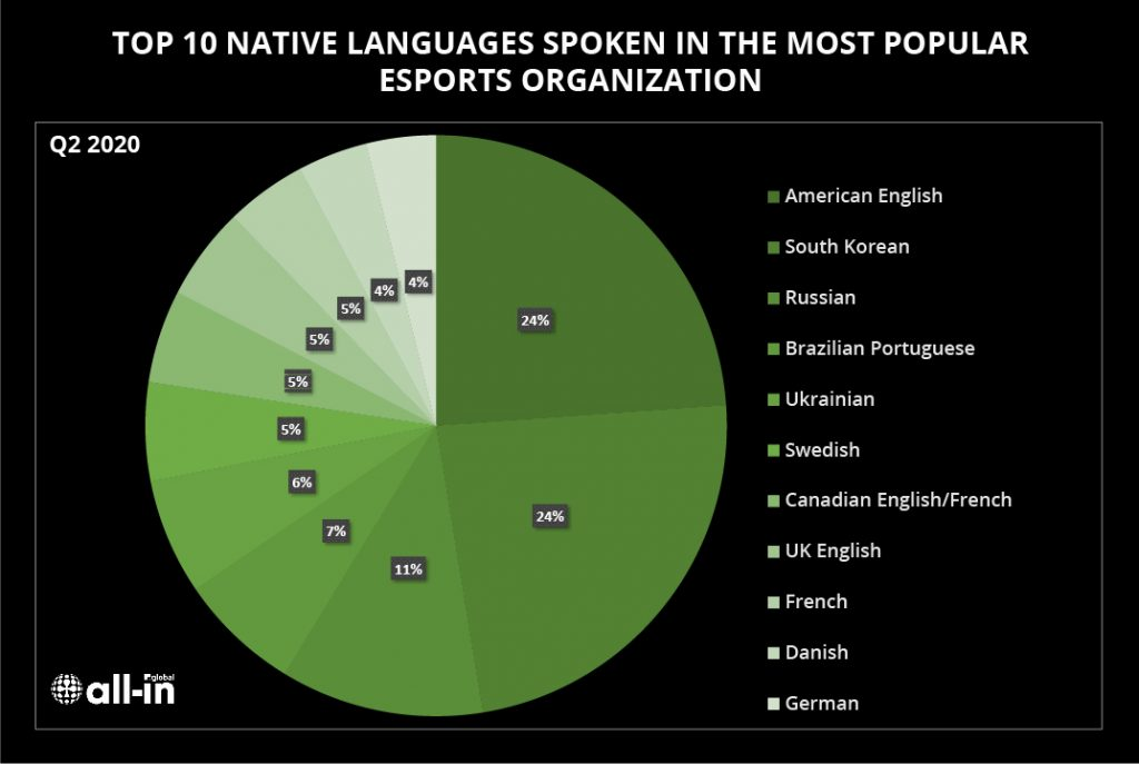 ESPORTS: WHICH LANGUAGES DOMINATE THE TOP TEAMS?   All-in Global