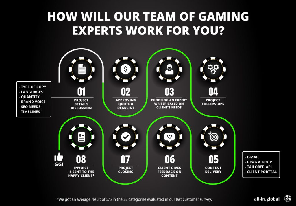 How will our gamer experts work for you?