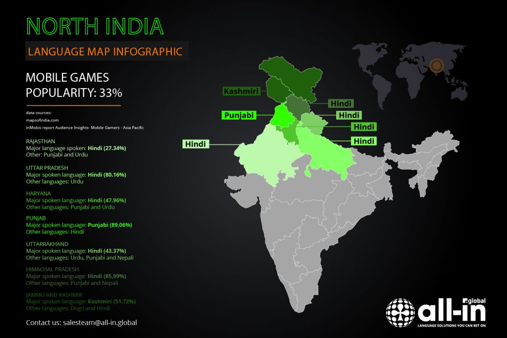 THE ULTIMATE GUIDE TO REACHING INDIA'S MOBILE GAMING MARKET | All-in Global