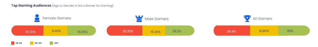 Top gaming audience